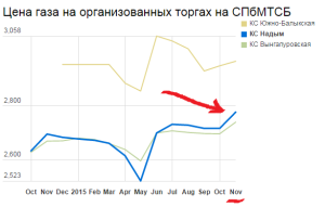 цена спбмтсб окт 2014 - ноя 2015 - marked